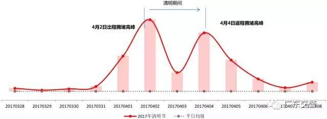 2017清明节出行预测报告