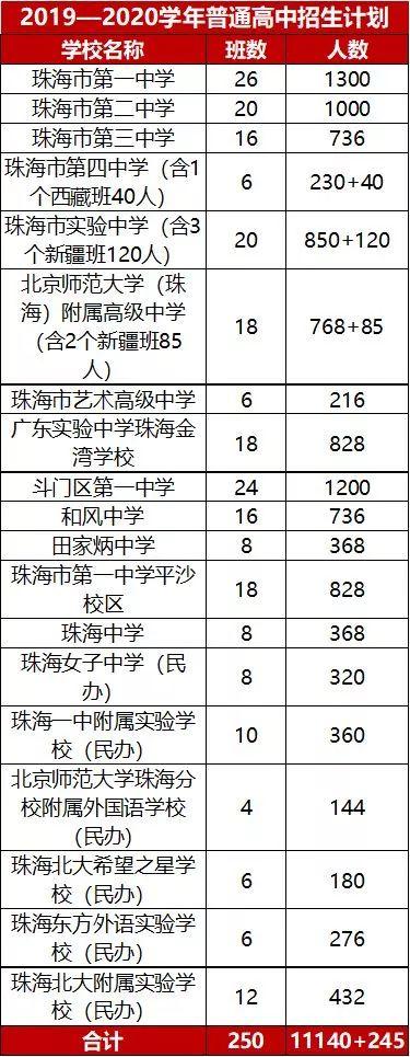珠海2019-2020学年普通高中招生计划公布!
