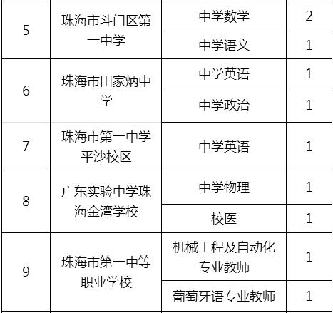 珠海市公办学校公开招聘教职员岗位表