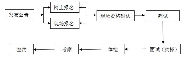珠海公办学校教职员报名指南