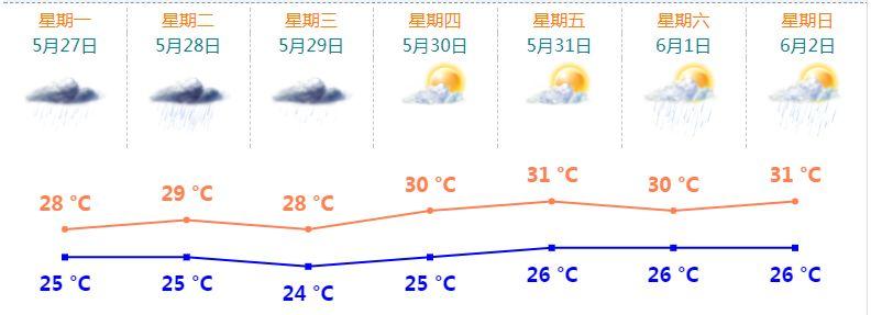 珠海天气预报(每日更新)