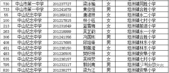 2018中山市小升初电脑派位坦洲镇入围人数