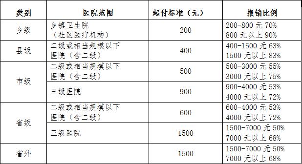 郑州居民医保住院报销比例