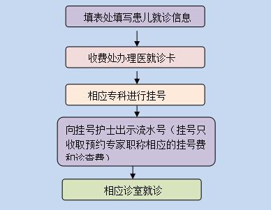 郑州儿童医院预约方式一览(网上+电话+现场)