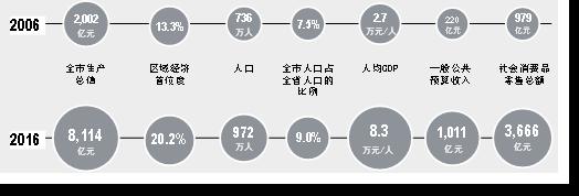 郑州建设国家中心城市行动纲要(2017-2035年)