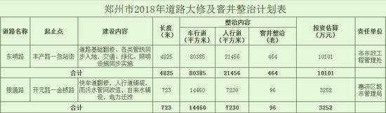 2018郑州192条路大修 看看你家门口有没?