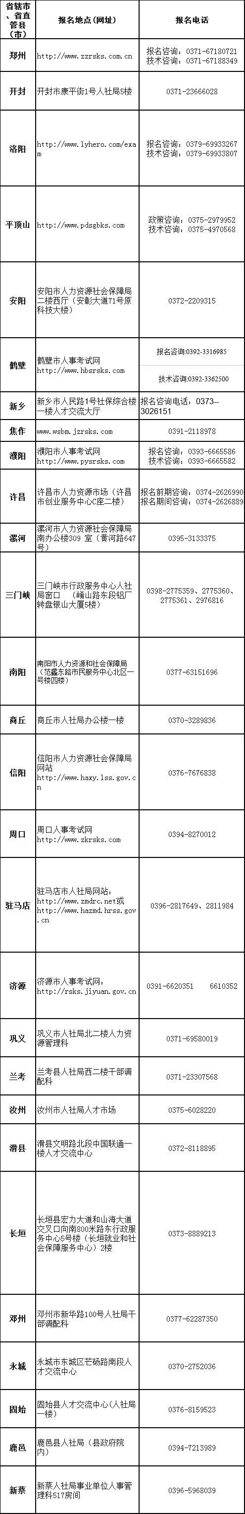 """2018年河南""""三支一扶""""招考公告发布,计划招募1000名"""