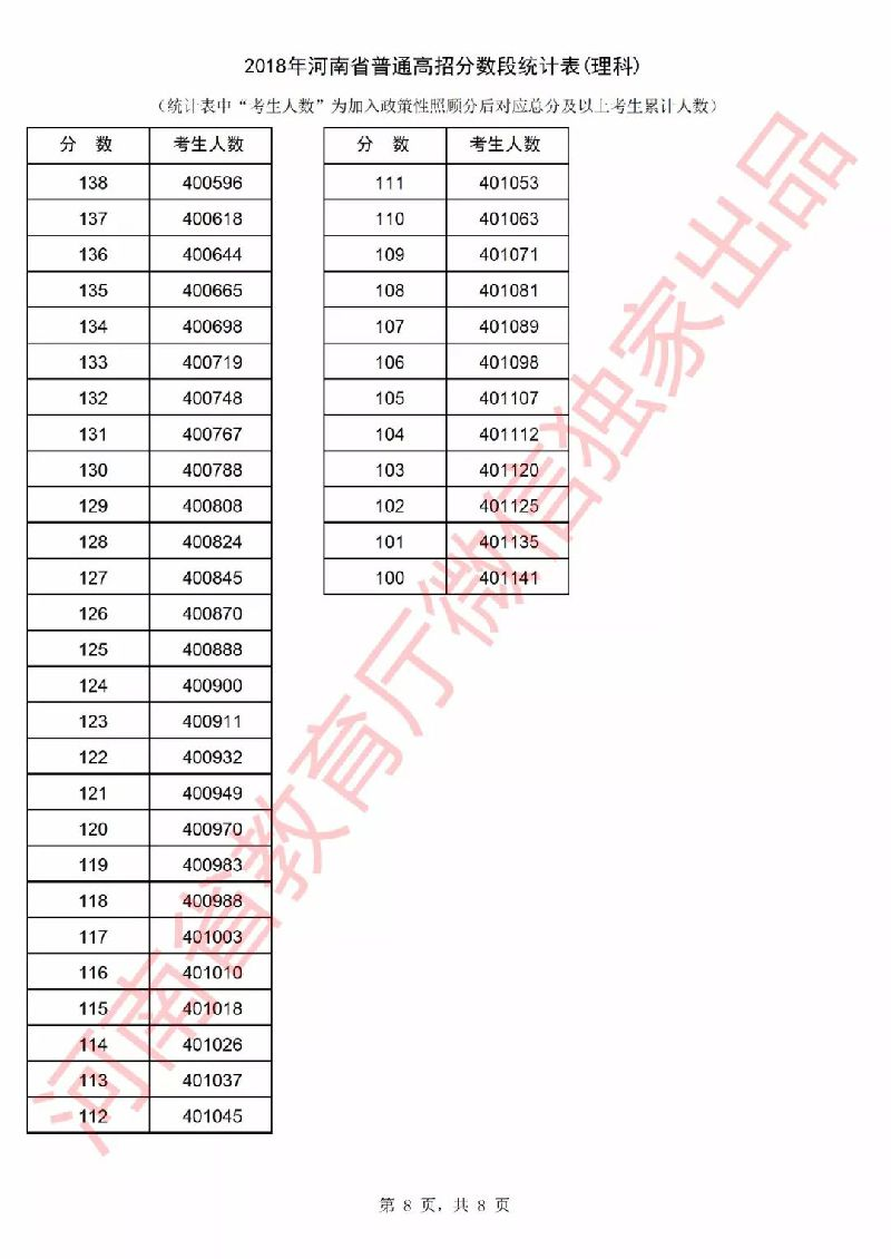 2018年河南省高考一分一段表公布(理科)