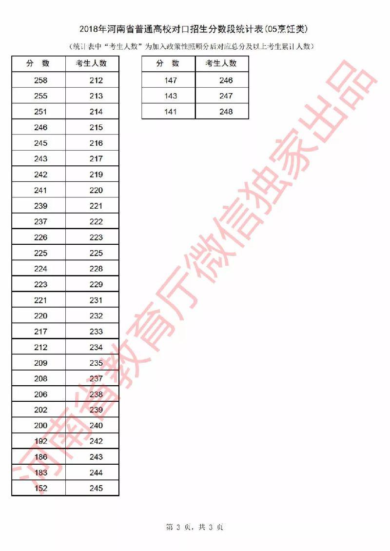 2018年河南省高考一分一段表(对口招生)