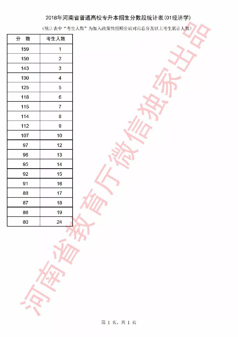 2018年河南省高考一分一段表(专升本)