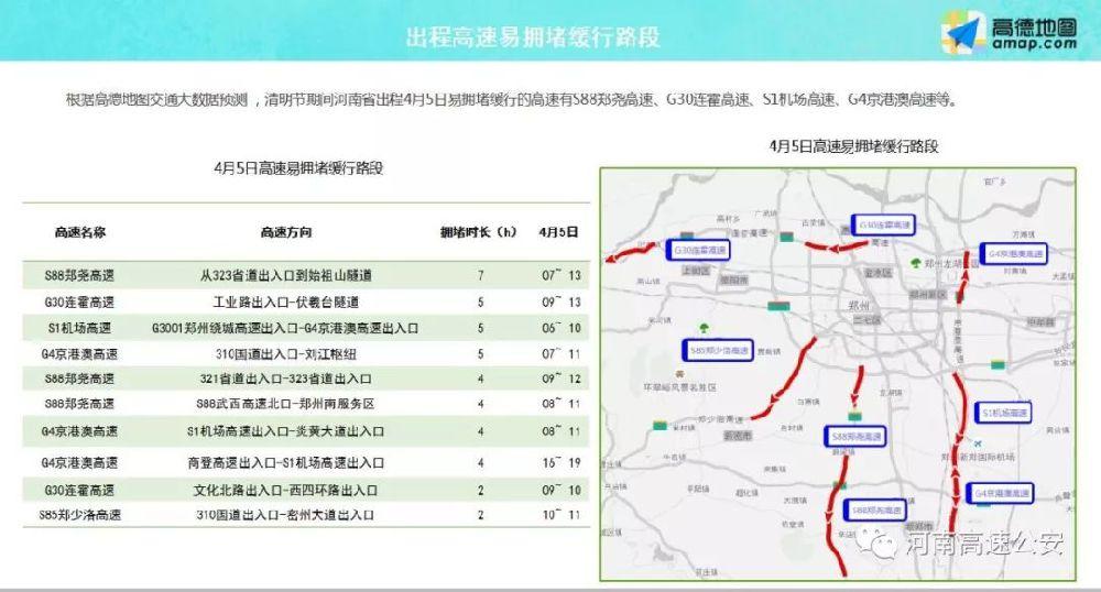 2019年清明节河南省八大易堵高速路段