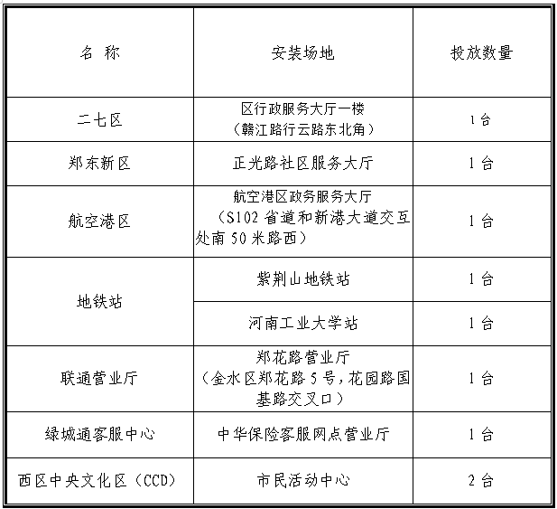 2019郑州绿城通智能微客服位置一览