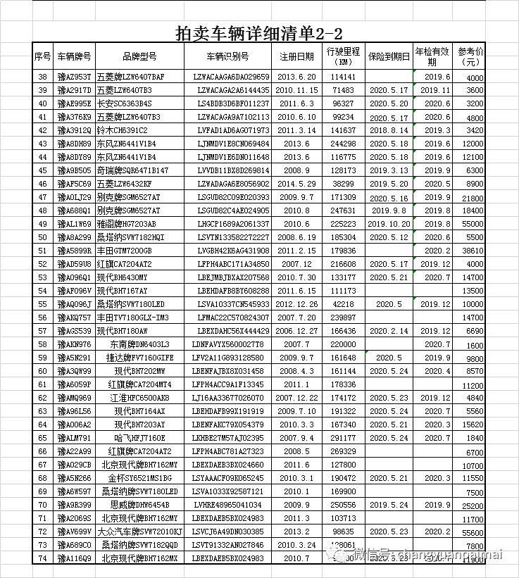 2019年5月新郑市公车拍卖清单