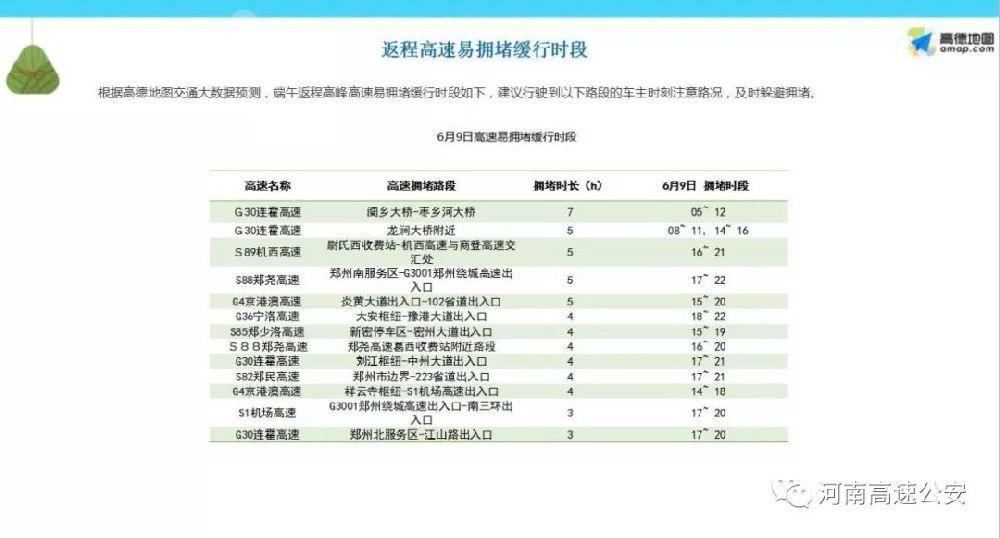2019河南省高速高峰时段和易堵路段一览