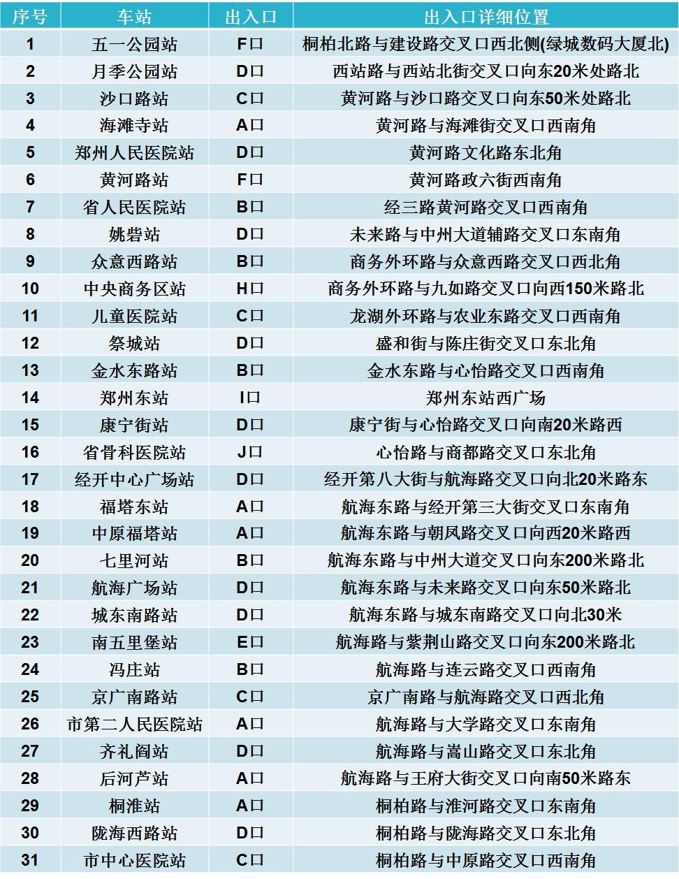 郑州地铁5号线试乘期间开放出入口一览